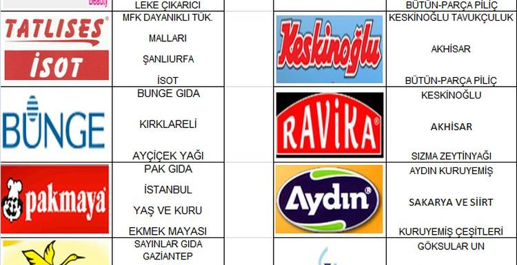 GIMDES Halal Certified Companies in February 2013…
